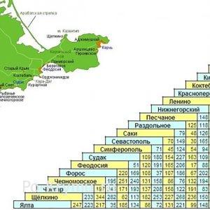 Расстояния между основными городами Крыма на карте-схеме.